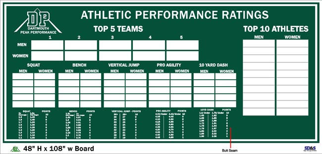 Dartmouth College Athletic Performace Rating final proof