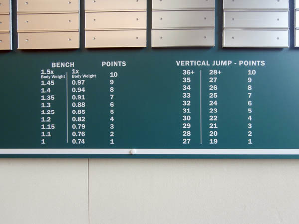 Dartmouth College Athletic Performance Rating board